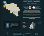 P0001. Great War 100 Infographics